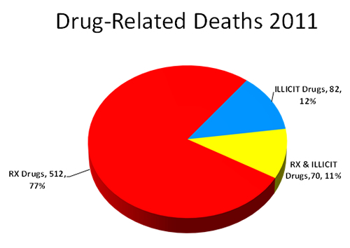 Drug Related Deaths 2011