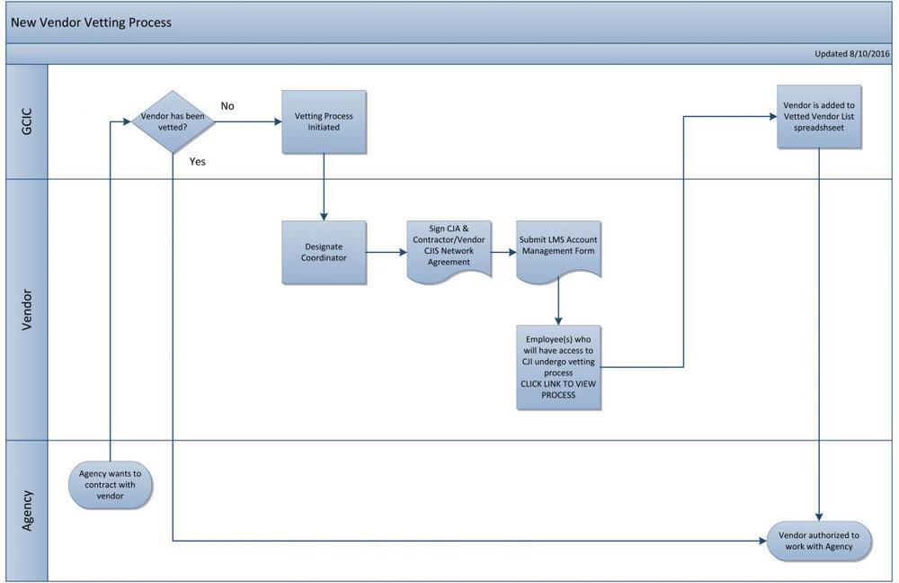 Vetted-Vendor-Process-V2-1.jpg